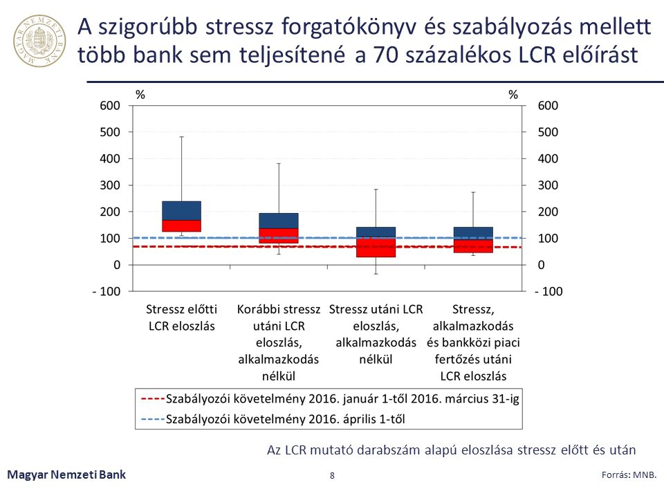 Kamatcsere eszköz (IRS) igénybe vétele mellett is fennmaradtak kockázatok Magyar Nemzeti Bank 9 Lejárati eltérés Báziskockázat Hozamgörbe párhuzamos elmozdulása Hozamgörbe meredeksége nő Állam- papír lejárat IRS lejárat 70 milliárd Ft* Likvid eszközök 1,8 százaléka 15 milliárd Ft* Likvid eszközök 0,4 százaléka Megjegyzés: *a hosszú hozamok 1 százalékpontos emelkedése esetén.