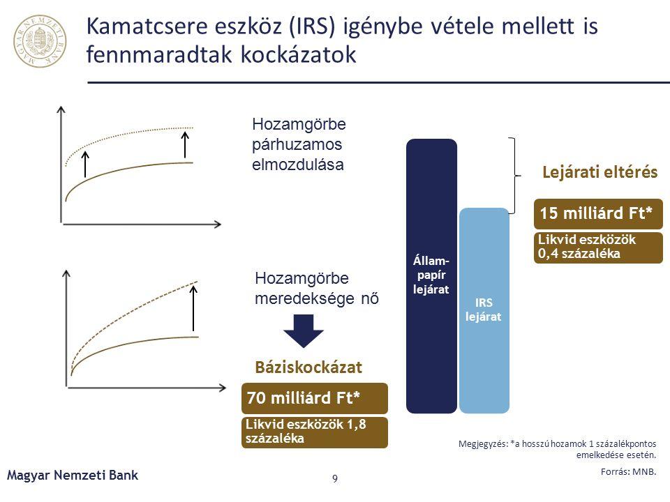 Kiemelt kihívások Magyar Nemzeti Bank 10 Halmozódó növekedési és pénzügyi kockázatok a világban A piaci alapú hitelezés helyreállítása szükséges a fenntartható gazdasági növekedés támogatásához A projekthitelek és jelzáloghitelek tisztítása további ösztönzést igényel Középtávon tovább javulhat a profitabilitás, de ehhez szükséges a rossz portfóliók kitisztítása és a bankrendszeri konszolidáció folytatódása
