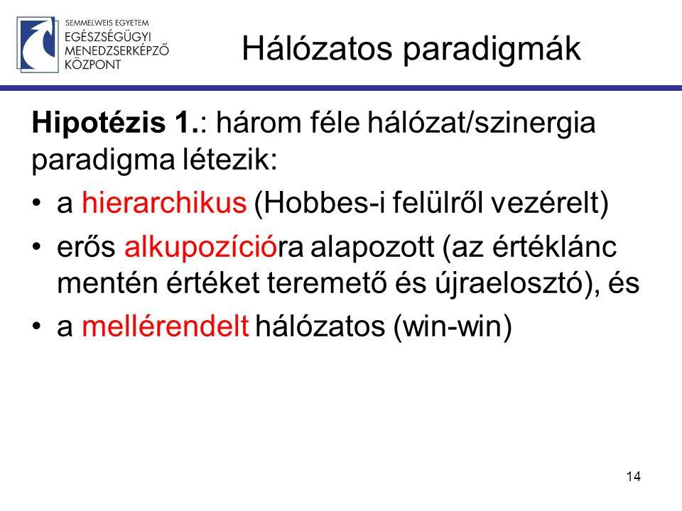 Hálózatos paradigmák Hipotézis 1.: három féle hálózat/szinergia paradigma létezik: a hierarchikus (Hobbes-i felülről vezérelt) erős alkupozícióra alapozott (az értéklánc mentén értéket teremető és újraelosztó), és a mellérendelt hálózatos (win-win) 14