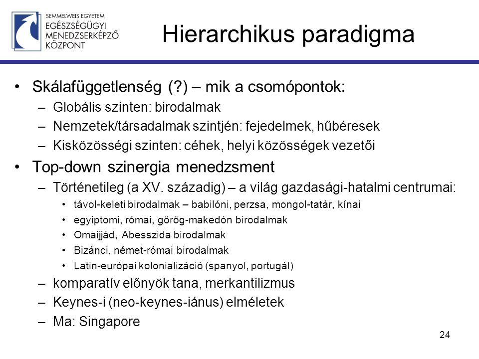 Hierarchikus paradigma Skálafüggetlenség ( ) – mik a csomópontok: –Globális szinten: birodalmak –Nemzetek/társadalmak szintjén: fejedelmek, hűbéresek –Kisközösségi szinten: céhek, helyi közösségek vezetői Top-down szinergia menedzsment –Történetileg (a XV.
