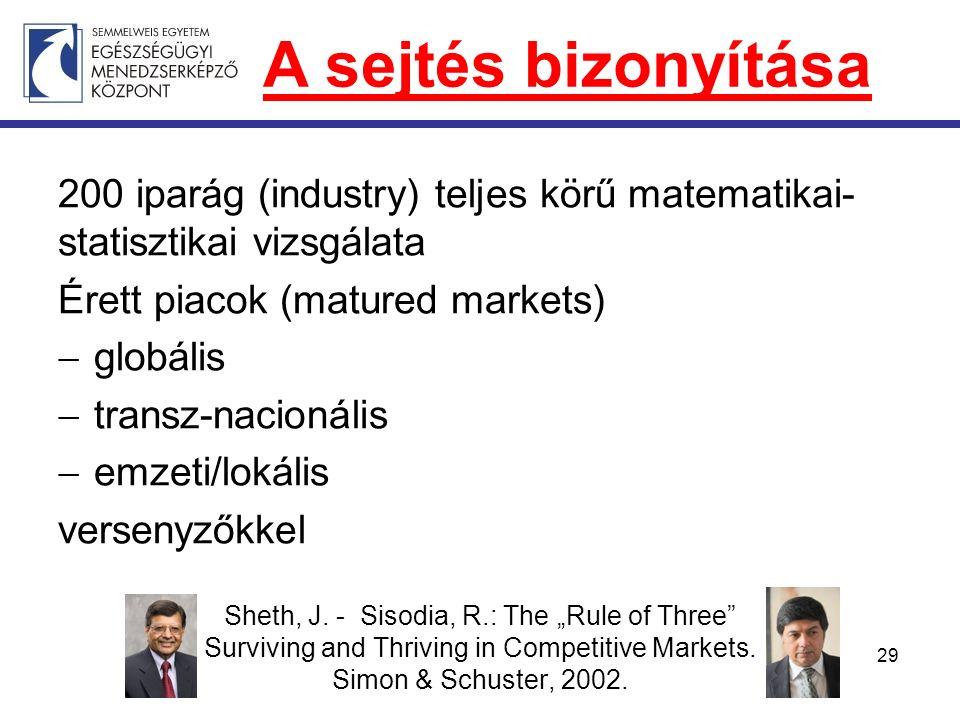 200 iparág (industry) teljes körű matematikai- statisztikai vizsgálata Érett piacok (matured markets)  globális  transz-nacionális  emzeti/lokális versenyzőkkel 29 A sejtés bizonyítása Sheth, J.