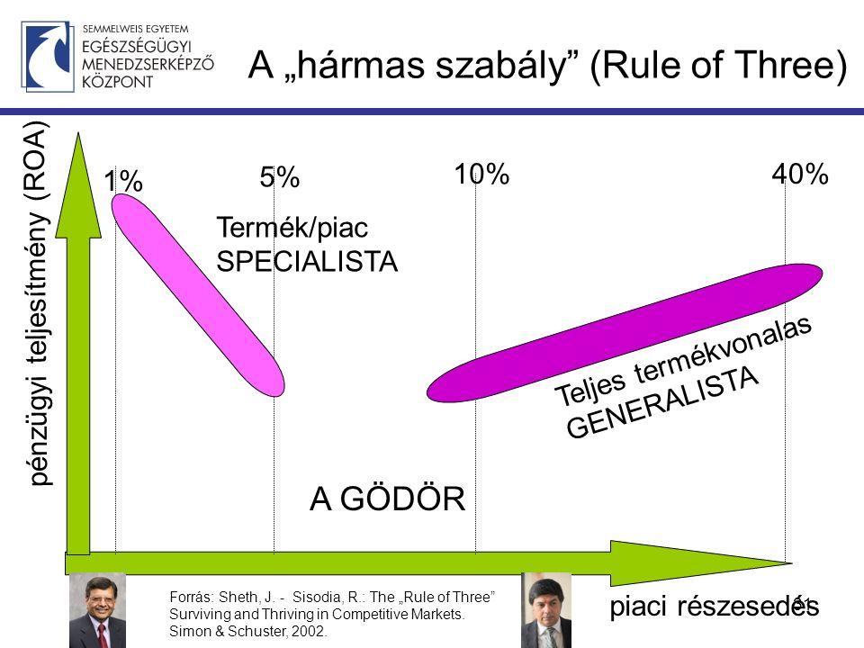 """A """"hármas szabály (Rule of Three) piaci részesedés pénzügyi teljesítmény (ROA) 5% 10%40% 1% A GÖDÖR Termék/piac SPECIALISTA Teljes termékvonalas GENERALISTA Forrás: Sheth, J."""