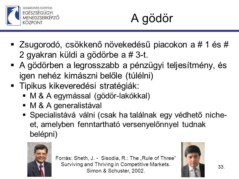 A gödör  Zsugorodó, csökkenő növekedésű piacokon a # 1 és # 2 gyakran küldi a gödörbe a # 3-t.