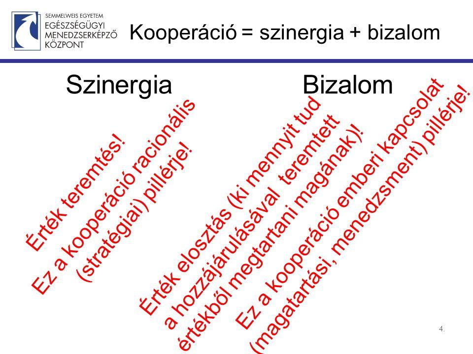 Kooperáció = szinergia + bizalom Szinergia 4. Bizalom Érték teremtés.