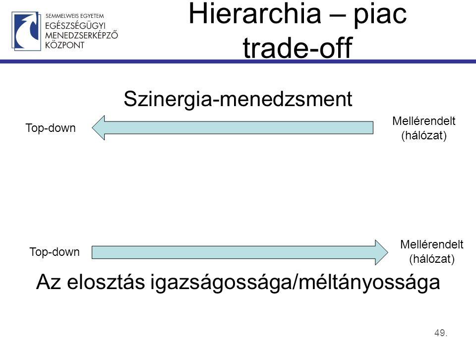 Hierarchia – piac trade-off Szinergia-menedzsment Az elosztás igazságossága/méltányossága 49.