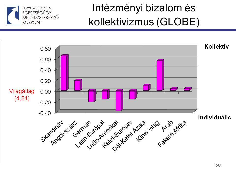 60. Intézményi bizalom és kollektivizmus (GLOBE) Individuális Kollektív Világátlag (4,24)