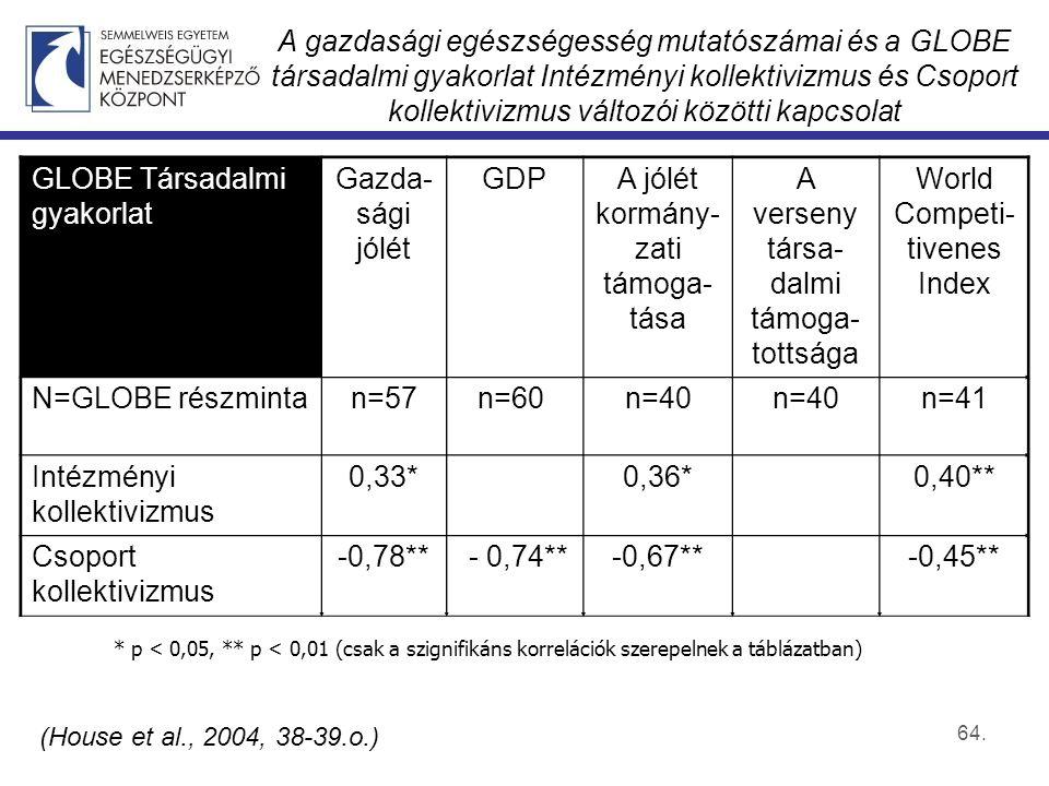 64. A gazdasági egészségesség mutatószámai és a GLOBE társadalmi gyakorlat Intézményi kollektivizmus és Csoport kollektivizmus változói közötti kapcso