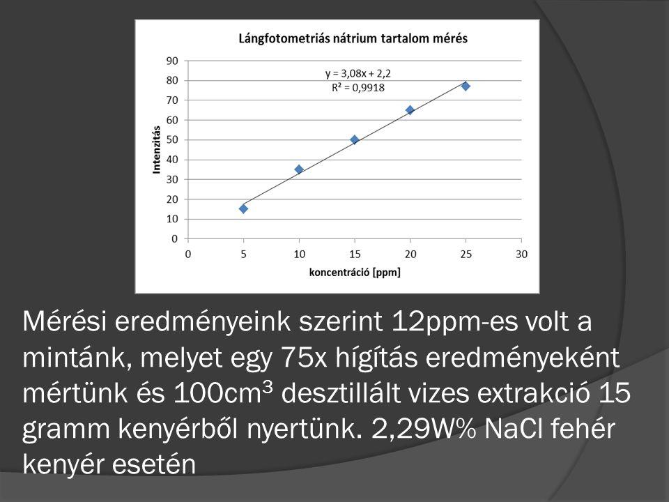 Mérési eredményeink szerint 12ppm-es volt a mintánk, melyet egy 75x hígítás eredményeként mértünk és 100cm 3 desztillált vizes extrakció 15 gramm kenyérből nyertünk.