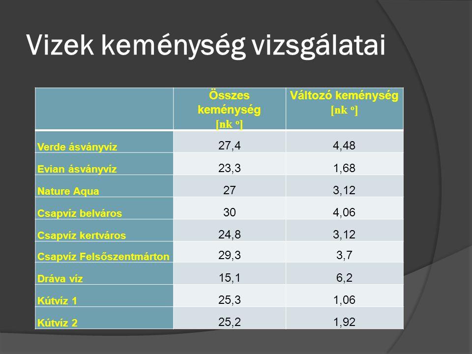 Vizek keménység vizsgálatai Összes keménység [nk o ] Változó keménység [nk o ] Verde ásványvíz 27,44,48 Evian ásványvíz 23,31,68 Nature Aqua 273,12 Csapvíz belváros 304,06 Csapvíz kertváros 24,83,12 Csapvíz Felsőszentmárton 29,33,7 Dráva víz 15,16,2 Kútvíz 1 25,31,06 Kútvíz 2 25,21,92