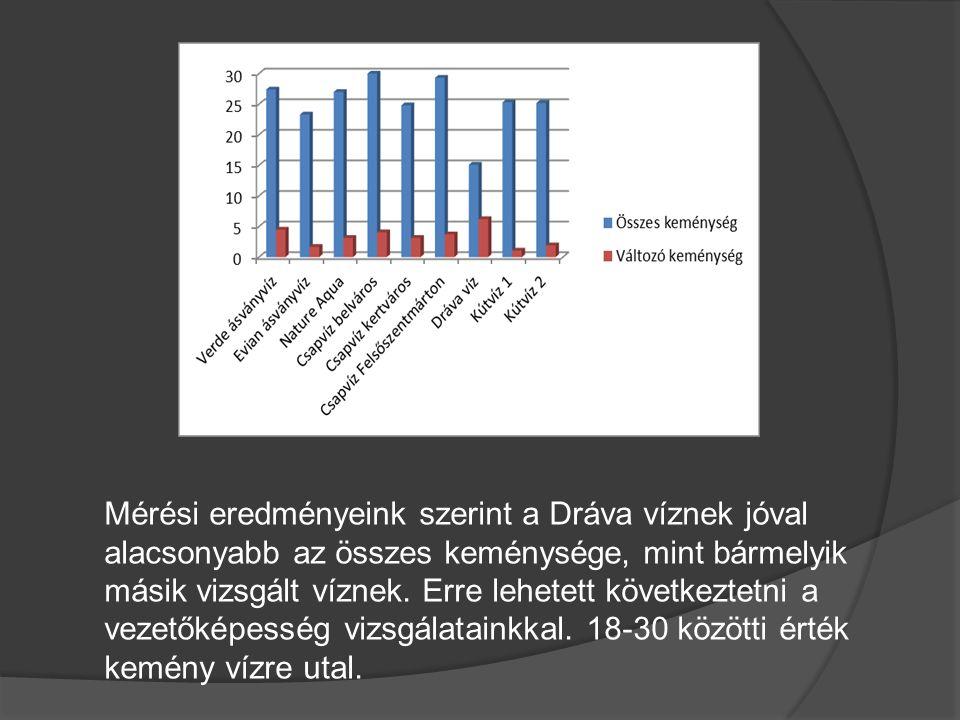 Mérési eredményeink szerint a Dráva víznek jóval alacsonyabb az összes keménysége, mint bármelyik másik vizsgált víznek. Erre lehetett következtetni a