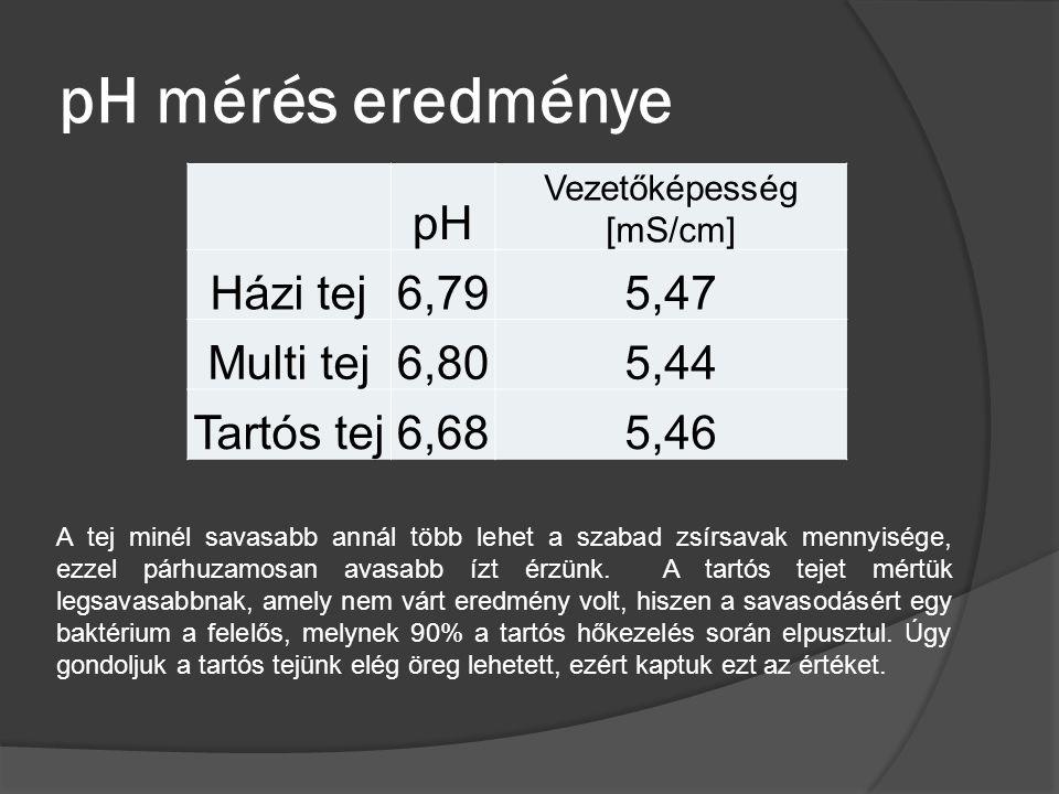 pH mérés eredménye pH Vezetőképesség [mS/cm] Házi tej6,795,47 Multi tej6,805,44 Tartós tej6,685,46 A tej minél savasabb annál több lehet a szabad zsírsavak mennyisége, ezzel párhuzamosan avasabb ízt érzünk.