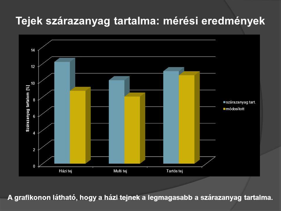 A grafikonon látható, hogy a házi tejnek a legmagasabb a szárazanyag tartalma. Tejek szárazanyag tartalma: mérési eredmények