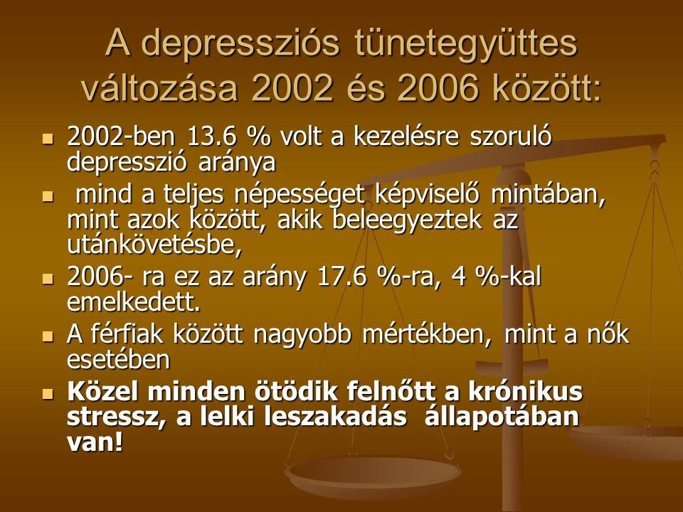 A negatív lelkiállapot kockázati szerepe A férfiak esetében a súlyos depressziós tünetegyüttes – 3-szor magasabb halálozással járt, a meghaltak közül 24 %- nak volt súlyos, 24 pont feletti Beck Depresszió pontszáma, A férfiak esetében a súlyos depressziós tünetegyüttes – 3-szor magasabb halálozással járt, a meghaltak közül 24 %- nak volt súlyos, 24 pont feletti Beck Depresszió pontszáma, Közülük csak 6 %-ot kezeltek a depresszió miatt Közülük csak 6 %-ot kezeltek a depresszió miatt az anómiás állapot különösen a férfiakat veszélyezteti az anómiás állapot különösen a férfiakat veszélyezteti a reménytelenség mindkét nem esetében 3- szoros kockázati tényező a reménytelenség mindkét nem esetében 3- szoros kockázati tényező