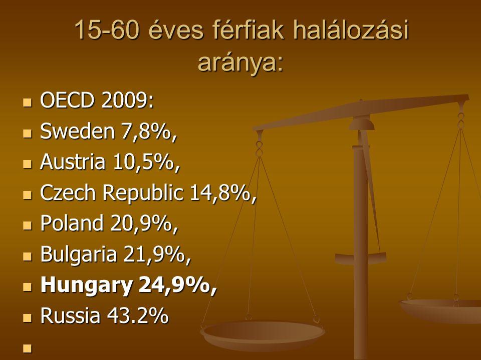 A férfiak és nők várható élettartama közötti különbségek 2009-ben: Magyarország férfiak 70 év, nők 78 év Magyarország férfiak 70 év, nők 78 év 8 év különbség, 8 év különbség, Csehország férfiak 73 év, nők 80 év Csehország férfiak 73 év, nők 80 év 7 év különbség, 7 év különbség, Oroszország férfiak 62 év, nők 73 év Oroszország férfiak 62 év, nők 73 év 11 év különbség, 11 év különbség, Hollandia férfiak 78 év, nők 82 év Hollandia férfiak 78 év, nők 82 év 4 év különbség, 4 év különbség, Norvégia férfiak 78 év, nők 83 év Norvégia férfiak 78 év, nők 83 év 5 év különbség, 5 év különbség, Anglia férfiak 77 év, nők 82 év Anglia férfiak 77 év, nők 82 év 5 év különbség, 5 év különbség, USA férfiak 76 év, nők 81 év USA férfiak 76 év, nők 81 év 5 év különbség, 5 év különbség,