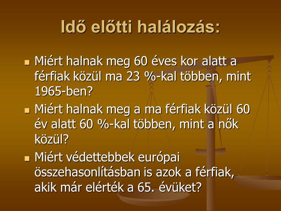 15-60 éves férfiak halálozási aránya: OECD 2009: OECD 2009: Sweden 7,8%, Sweden 7,8%, Austria 10,5%, Austria 10,5%, Czech Republic 14,8%, Czech Republic 14,8%, Poland 20,9%, Poland 20,9%, Bulgaria 21,9%, Bulgaria 21,9%, Hungary 24,9%, Hungary 24,9%, Russia 43.2% Russia 43.2%