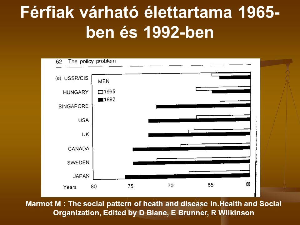 Férfiak várható élettartama 1965- ben és 1992-ben Marmot M : The social pattern of heath and disease In.Health and Social Organization, Edited by D Blane, E Brunner, R Wilkinson Michael