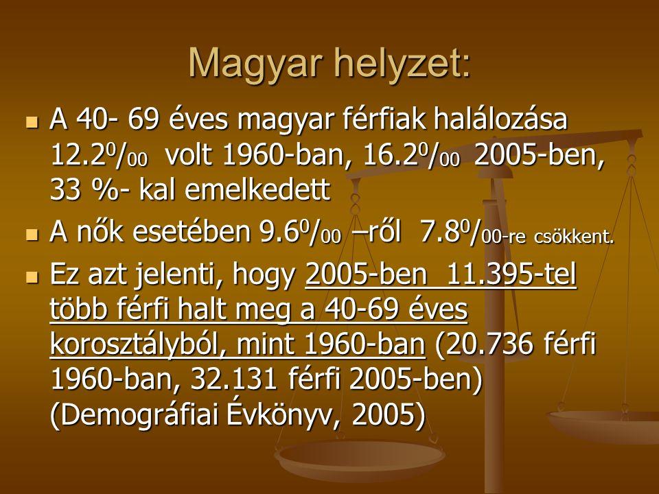 Magyar helyzet: A 40- 69 éves magyar férfiak halálozása 12.2 0 / 00 volt 1960-ban, 16.2 0 / 00 2005-ben, 33 %- kal emelkedett A 40- 69 éves magyar férfiak halálozása 12.2 0 / 00 volt 1960-ban, 16.2 0 / 00 2005-ben, 33 %- kal emelkedett A nők esetében 9.6 0 / 00 –ről 7.8 0 / 00-re csökkent.