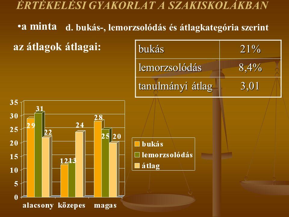 bukás21% lemorzsolódás8,4% tanulmányi átlag 3,01 az átlagok átlagai: a minta d.