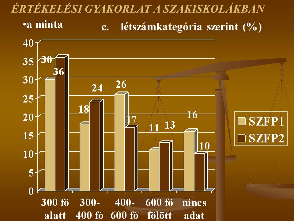 a minta c. létszámkategória szerint (%) ÉRTÉKELÉSI GYAKORLAT A SZAKISKOLÁKBAN