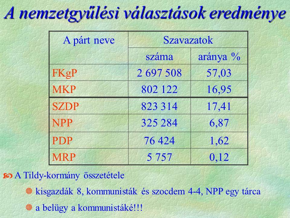 A nemzetgyűlési választások eredménye A párt neveSzavazatok számaaránya % FKgP2 697 50857,03 MKP802 12216,95 SZDP823 31417,41 NPP325 2846,87 PDP76 4241,62 MRP5 7570,12  A Tildy-kormány összetétele  kisgazdák 8, kommunisták és szocdem 4-4, NPP egy tárca  a belügy a kommunistáké!!!