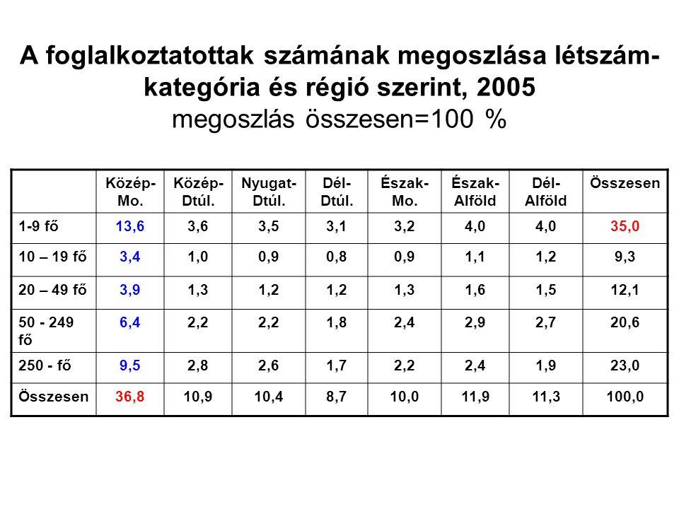 A foglalkoztatottak számának megoszlása létszám- kategória és régió szerint, 2005 megoszlás összesen=100 % Közép- Mo.