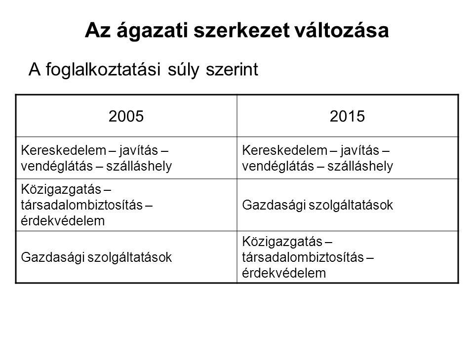 Az ágazati szerkezet változása A foglalkoztatási súly szerint 20052015 Kereskedelem – javítás – vendéglátás – szálláshely Közigazgatás – társadalombiztosítás – érdekvédelem Gazdasági szolgáltatások Közigazgatás – társadalombiztosítás – érdekvédelem