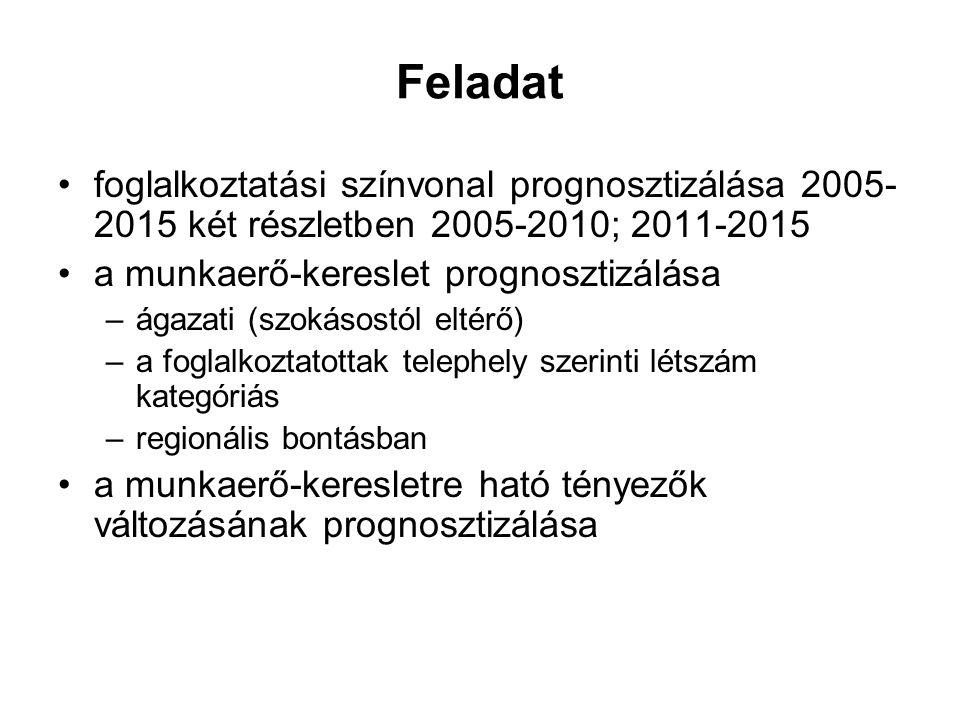 Feladat foglalkoztatási színvonal prognosztizálása 2005- 2015 két részletben 2005-2010; 2011-2015 a munkaerő-kereslet prognosztizálása –ágazati (szokásostól eltérő) –a foglalkoztatottak telephely szerinti létszám kategóriás –regionális bontásban a munkaerő-keresletre ható tényezők változásának prognosztizálása