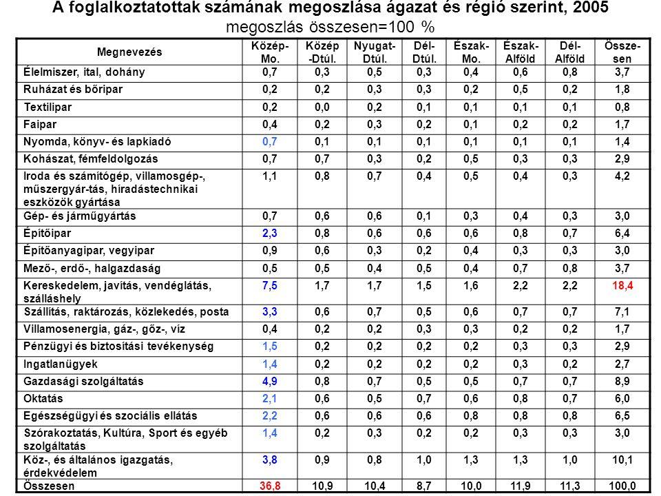 Az egyes régiók meghatározó ágazatai Közép-Magyarország: kereskedelem-javítás-idegenforgalom, gazdasági szolgáltatás, közigazgatás Közép-Dunántúl: iroda és számítógép, villamosgép, műszer, híradástechnikai gépek gyártása, továbbá az építőipar, és a gazdasági szolgáltatások Nyugat-Dunántúl: az előbbihez hasonlóan gép és műszergyártás, továbbá a szállítás-hírközlés és a gazdasági szolgáltatások mutat jelentősebb szerepet Dél-Dunántúl: oktatás, építőipar és az egészségügy Észak-Magyarország: egészségügy Észak-Alföld: építőipar, oktatás és az egészségügy Dél-Alföld: élelmiszeripar, mezőgazdaság, egészségügy.