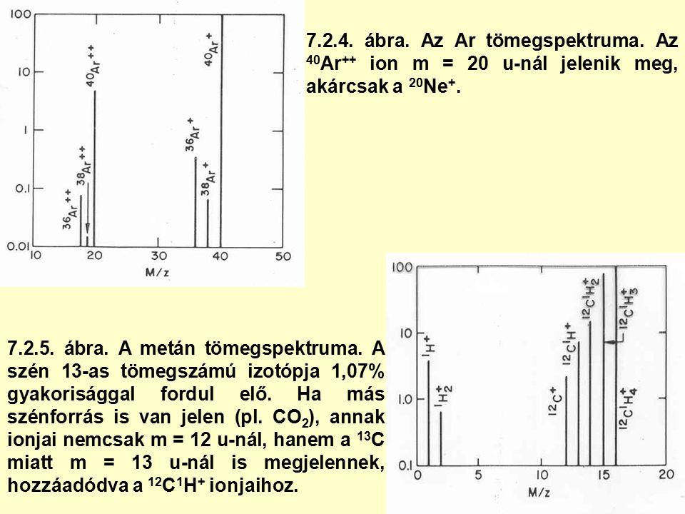 7.2.4. ábra. Az Ar tömegspektruma. Az 40 Ar ++ ion m = 20 u-nál jelenik meg, akárcsak a 20 Ne +.