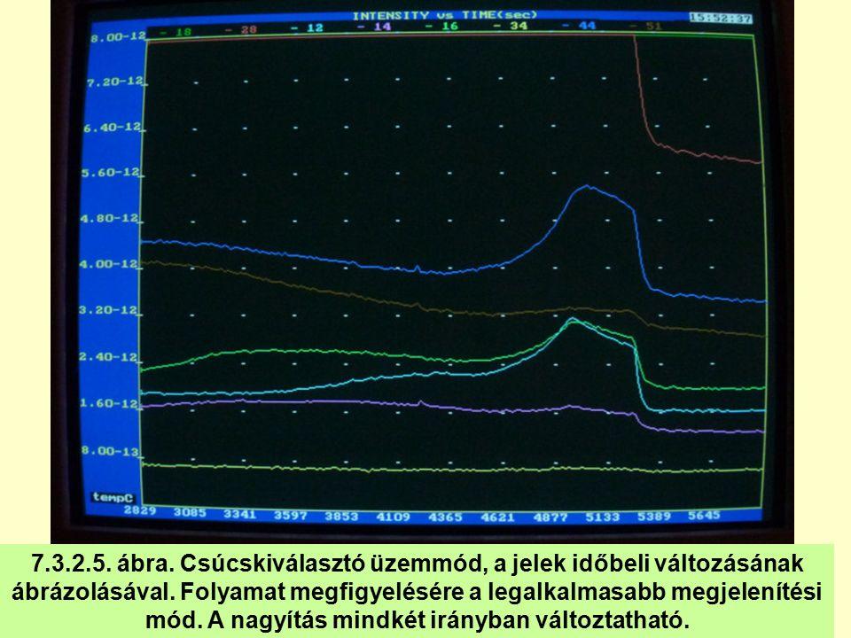 7.3.2.5. ábra. Csúcskiválasztó üzemmód, a jelek időbeli változásának ábrázolásával.