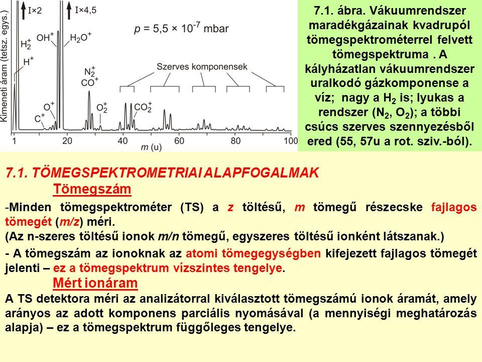 7.1. ábra. Vákuumrendszer maradékgázainak kvadrupól tömegspektrométerrel felvett tömegspektruma.