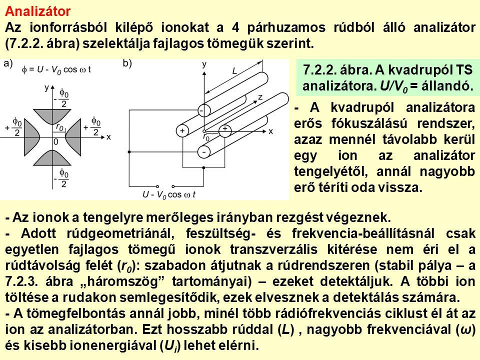 Analizátor Az ionforrásból kilépő ionokat a 4 párhuzamos rúdból álló analizátor (7.2.2.
