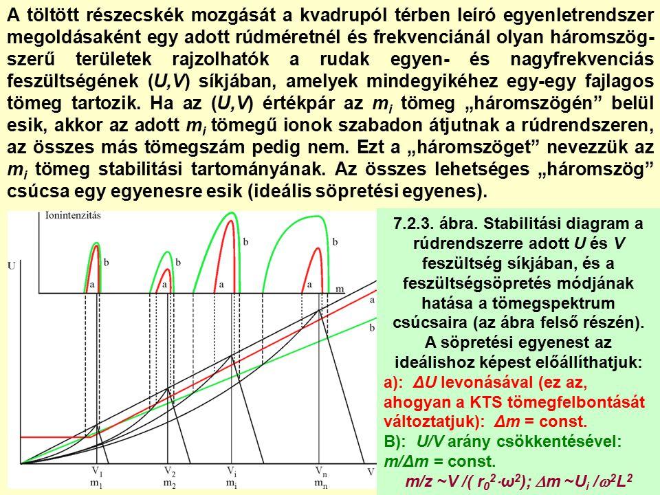 7.3.2.6.ábra. Tömegspektrum felvétele, a csúcsokat vonalasan ábrázolva.