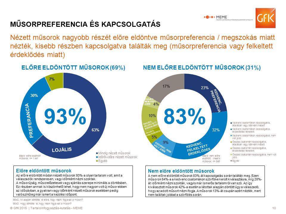 © GfK 2015 | Tartalomfogyasztás-kutatás - MEME10 Nézett műsorok nagyobb részét előre eldöntve műsorpreferencia / megszokás miatt nézték, kisebb részben kapcsolgatva találták meg (műsorpreferencia vagy felkeltett érdeklődés miatt) MŰSORPREFERENCIA ÉS KAPCSOLGATÁS ELŐRE ELDÖNTÖTT MŰSOROK (69%) 93% NEM ELŐRE ELDÖNTÖTT MŰSOROK (31%) 83% Előre eldöntött műsorok Az előre eldöntött módon nézett műsorok 93%-a olyan tartalom volt, amit a válaszadók rendszeresen, vagy időnként nézni szoktak.