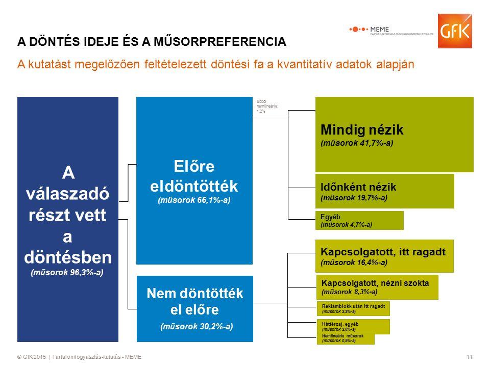 © GfK 2015 | Tartalomfogyasztás-kutatás - MEME11 A DÖNTÉS IDEJE ÉS A MŰSORPREFERENCIA A válaszadó részt vett a döntésben (műsorok 96,3%-a) Előre eldöntötték (műsorok 66,1%-a) A kutatást megelőzően feltételezett döntési fa a kvantitatív adatok alapján Kapcsolgatott, nézni szokta (műsorok 8,3%-a) Háttérzaj, egyéb (műsorok 2,8%-a) Kapcsolgatott, itt ragadt (műsorok 16,4%-a) Reklámblokk után itt ragadt (műsorok 2,2%-a) Nemlineáris műsorok (műsorok 0,5%-a) Ebből nemlineáris: 1,2% Nem döntötték el előre (műsorok 30,2%-a) Mindig nézik (műsorok 41,7%-a) Egyéb (műsorok 4,7%-a) Időnként nézik (műsorok 19,7%-a)
