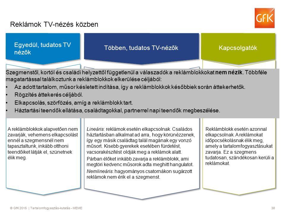 © GfK 2015 | Tartalomfogyasztás-kutatás - MEME38 Reklámok TV-nézés közben Egyedül, tudatos TV nézők Kapcsolgatók Többen, tudatos TV-nézők Szegmenstől, kortól és családi helyzettől függetlenül a válaszadók a reklámblokkokat nem nézik.
