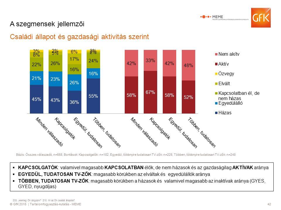 © GfK 2015 | Tartalomfogyasztás-kutatás - MEME42 A szegmensek jellemzői Családi állapot és gazdasági aktivitás szerint  KAPCSOLGATÓK: valamivel magas