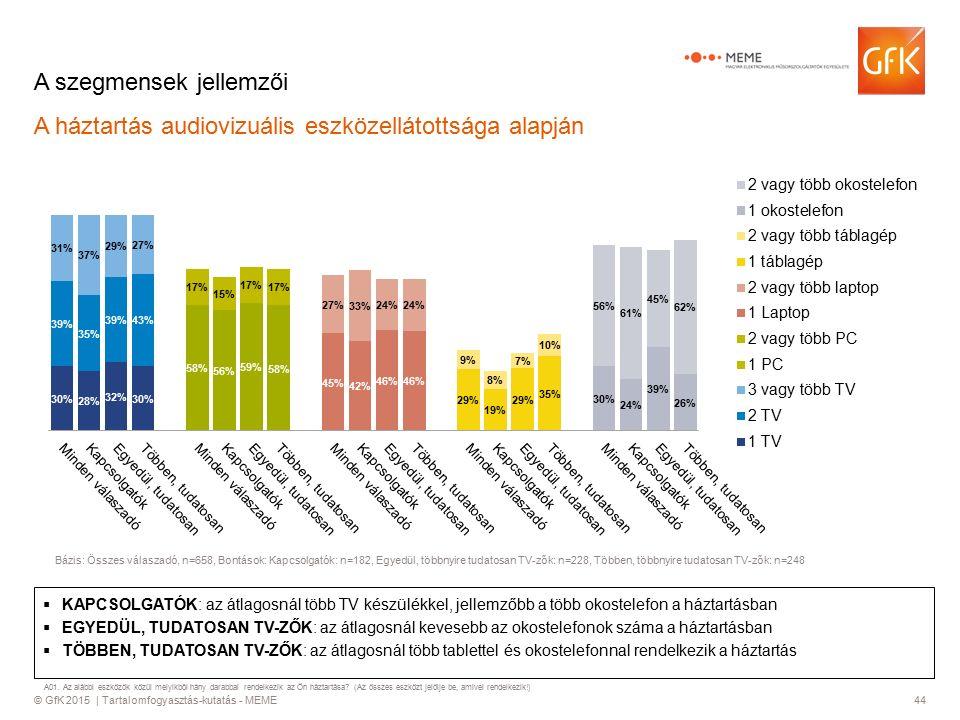 © GfK 2015 | Tartalomfogyasztás-kutatás - MEME44 A szegmensek jellemzői A háztartás audiovizuális eszközellátottsága alapján  KAPCSOLGATÓK: az átlagosnál több TV készülékkel, jellemzőbb a több okostelefon a háztartásban  EGYEDÜL, TUDATOSAN TV-ZŐK: az átlagosnál kevesebb az okostelefonok száma a háztartásban  TÖBBEN, TUDATOSAN TV-ZŐK: az átlagosnál több tablettel és okostelefonnal rendelkezik a háztartás Bázis: Összes válaszadó, n=658, Bontások: Kapcsolgatók: n=182, Egyedül, többnyire tudatosan TV-zők: n=228, Többen, többnyire tudatosan TV-zők: n=248 A01.