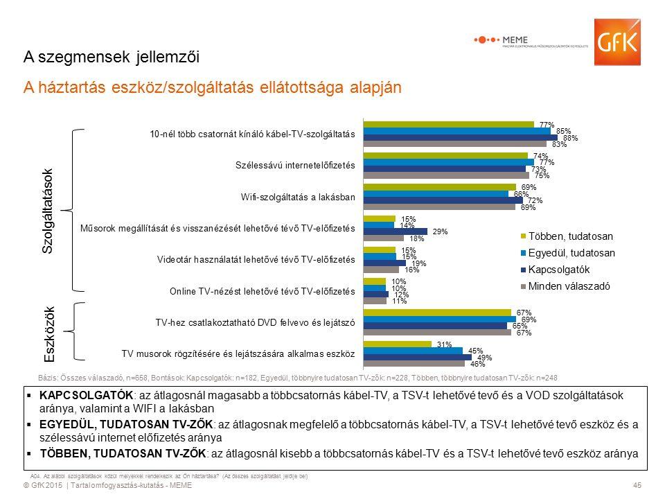 © GfK 2015 | Tartalomfogyasztás-kutatás - MEME45 A szegmensek jellemzői A háztartás eszköz/szolgáltatás ellátottsága alapján  KAPCSOLGATÓK: az átlagosnál magasabb a többcsatornás kábel-TV, a TSV-t lehetővé tevő és a VOD szolgáltatások aránya, valamint a WIFI a lakásban  EGYEDÜL, TUDATOSAN TV-ZŐK: az átlagosnak megfelelő a többcsatornás kábel-TV, a TSV-t lehetővé tevő eszköz és a szélessávú internet előfizetés aránya  TÖBBEN, TUDATOSAN TV-ZŐK: az átlagosnál kisebb a többcsatornás kábel-TV és a TSV-t lehetővé tevő eszköz aránya Szolgáltatások Eszközök Bázis: Összes válaszadó, n=658, Bontások: Kapcsolgatók: n=182, Egyedül, többnyire tudatosan TV-zők: n=228, Többen, többnyire tudatosan TV-zők: n=248 A04.