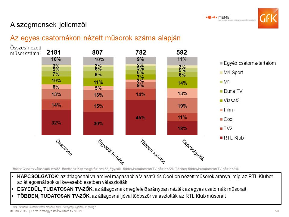 © GfK 2015 | Tartalomfogyasztás-kutatás - MEME50 A szegmensek jellemzői Az egyes csatornákon nézett műsorok száma alapján  KAPCSOLGATÓK: az átlagosnál valamivel magasabb a Viasat3 és Cool-on nézett műsorok aránya, míg az RTL Klubot az átlagosnál sokkal kevesebb esetben választották  EGYEDÜL, TUDATOSAN TV-ZŐK: az átlagosnak megfelelő arányban nézték az egyes csatornák műsorait  TÖBBEN, TUDATOSAN TV-ZŐK: az átlagosnál jóval többször választották az RTL Klub műsorait Összes nézett műsor száma: 2181807782592 Bázis: Összes válaszadó, n=658, Bontások: Kapcsolgatók: n=182, Egyedül, többnyire tudatosan TV-zők: n=228, Többen, többnyire tudatosan TV-zők: n=248 B02.