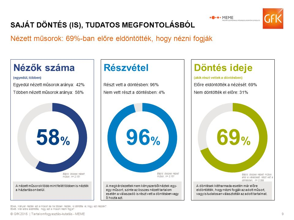 © GfK 2015 | Tartalomfogyasztás-kutatás - MEME9 Döntés ideje (akik részt vettek a döntésben) Előre eldöntötték a nézését: 69% Nem döntötték el előre: 31% A döntések kétharmada esetén már előre eldöntötték, hogy nézni fogják az adott műsort, vagyis tudatosan választották az adott tartalmat.