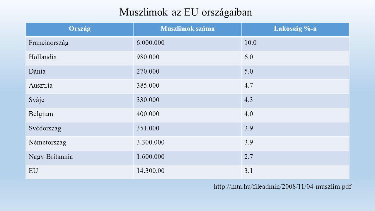 OrszágMuszlimok számaLakosság %-a Franciaország6.000.00010.0 Hollandia980.0006.0 Dánia270.0005.0 Ausztria385.0004.7 Svájc330.0004.3 Belgium400.0004.0 Svédország351.0003.9 Németország3.300.0003.9 Nagy-Britannia1.600.0002.7 EU14.300.003.1 Muszlimok az EU országaiban http://mta.hu/fileadmin/2008/11/04-muszlim.pdf