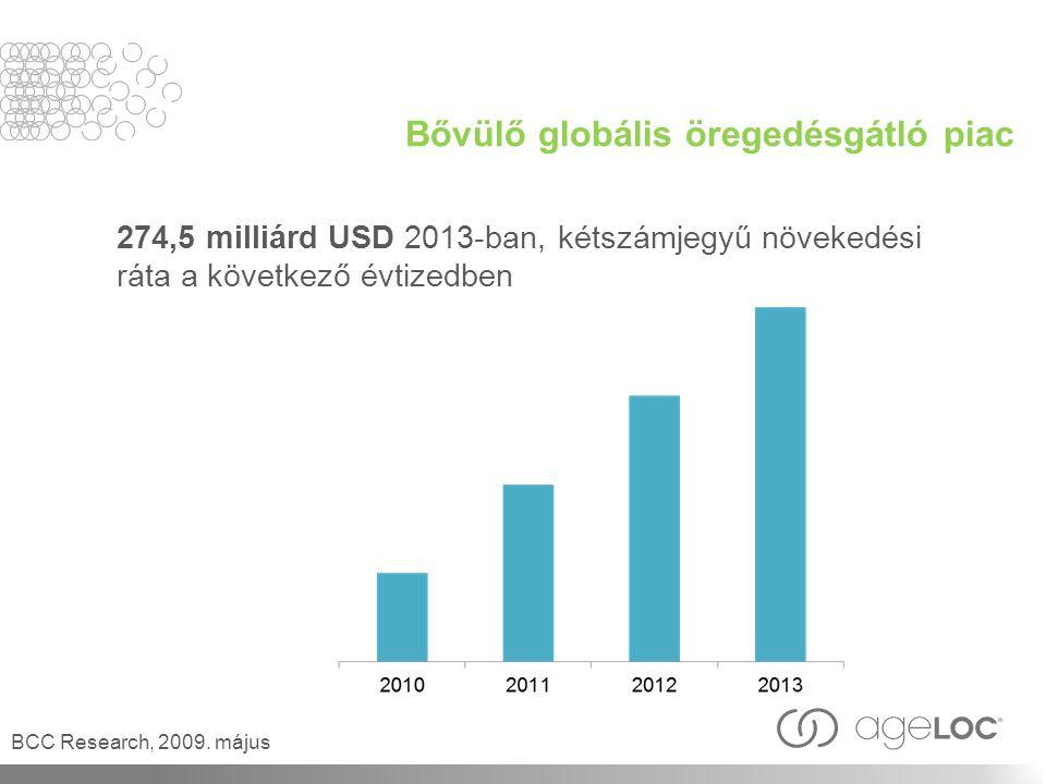 Bővülő globális öregedésgátló piac 274,5 milliárd USD 2013-ban, kétszámjegyű növekedési ráta a következő évtizedben BCC Research, 2009.