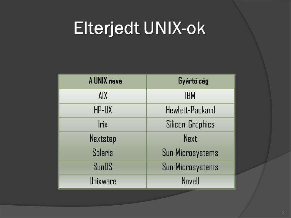 Elterjedt UNIX-ok 8 A UNIX neveGyártó cég AIXIBM HP-UXHewlett-Packard IrixSilicon Graphics NextstepNext SolarisSun Microsystems SunOSSun Microsystems UnixwareNovell