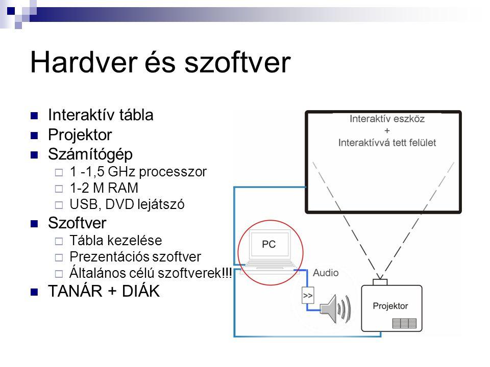 Hardver és szoftver Interaktív tábla Projektor Számítógép  1 -1,5 GHz processzor  1-2 M RAM  USB, DVD lejátszó Szoftver  Tábla kezelése  Prezentációs szoftver  Általános célú szoftverek!!.