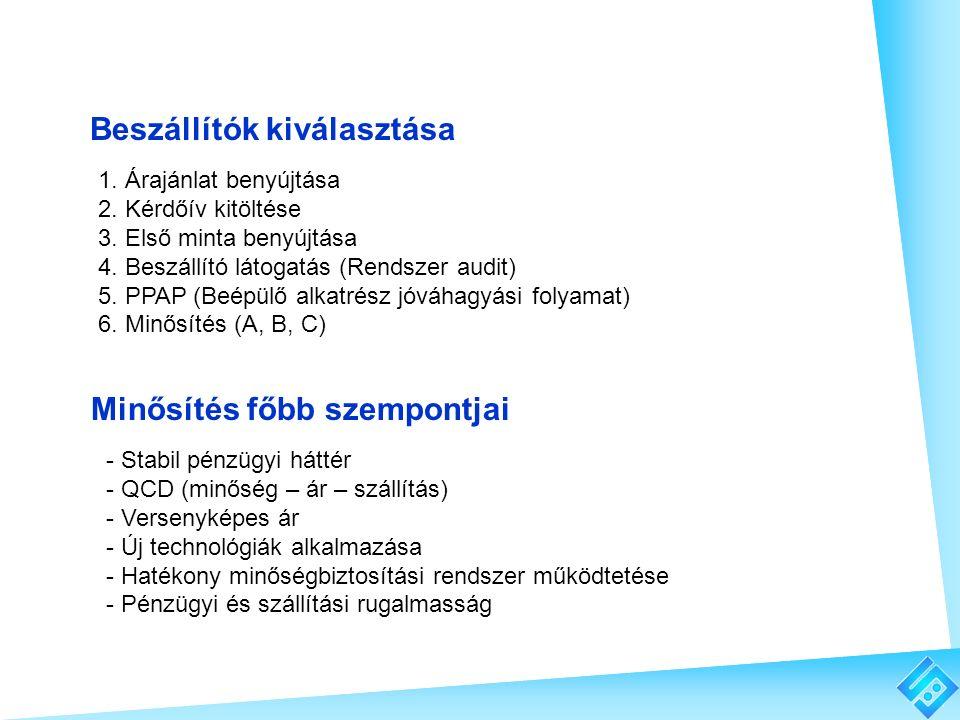 - Stabil pénzügyi háttér - QCD (minőség – ár – szállítás) - Versenyképes ár - Új technológiák alkalmazása - Hatékony minőségbiztosítási rendszer működ