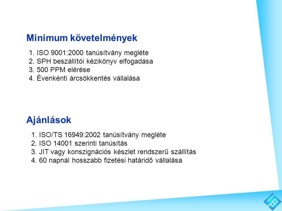 1. ISO/TS 16949:2002 tanúsítvány megléte 2. ISO 14001 szerinti tanúsítás 3. JIT vagy konszignációs készlet rendszerű szállítás 4. 60 napnál hosszabb f