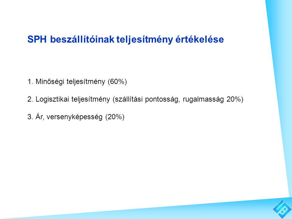 SPH beszállítóinak teljesítmény értékelése 1. Minőségi teljesítmény (60%) 2. Logisztikai teljesítmény (szállítási pontosság, rugalmasság 20%) 3. Ár, v