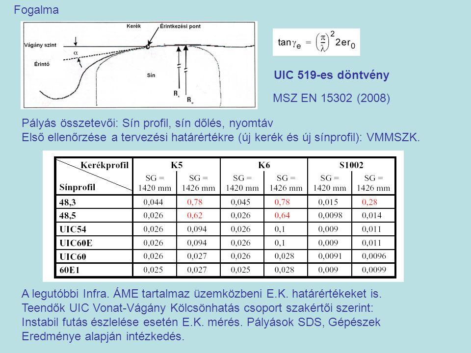 Fogalma Pályás összetevői: Sín profil, sín dőlés, nyomtáv Első ellenőrzése a tervezési határértékre (új kerék és új sínprofil): VMMSZK. UIC 519-es dön