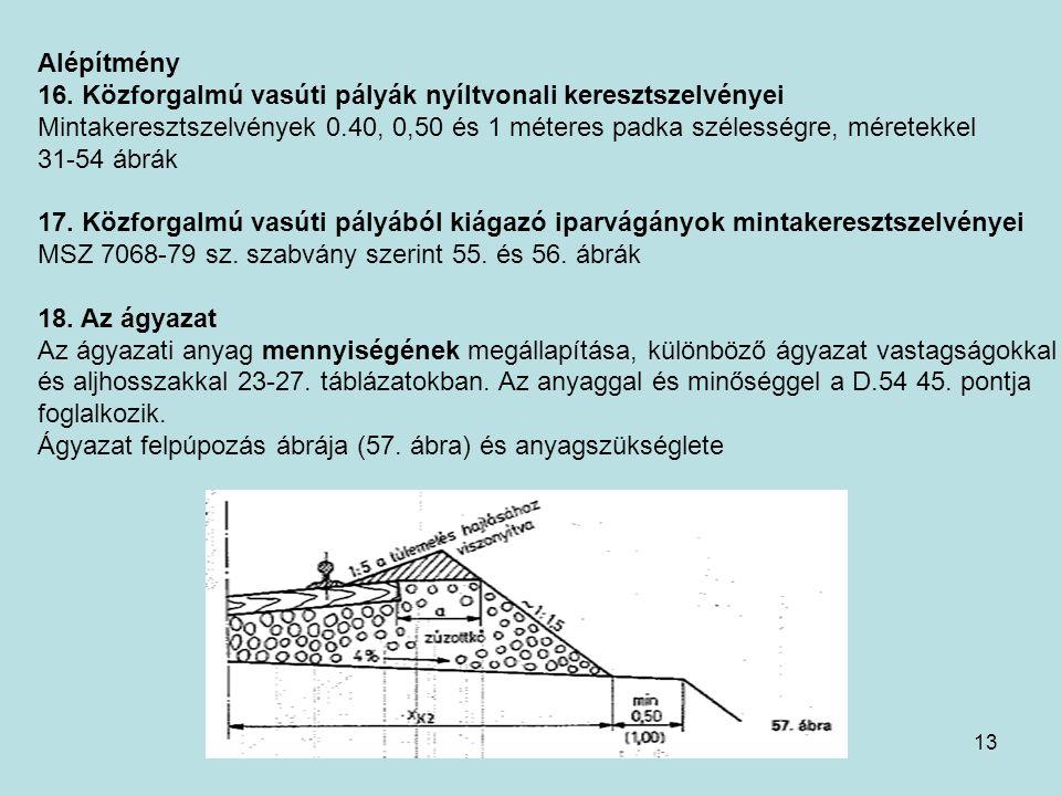 13 Alépítmény 16. Közforgalmú vasúti pályák nyíltvonali keresztszelvényei Mintakeresztszelvények 0.40, 0,50 és 1 méteres padka szélességre, méretekkel
